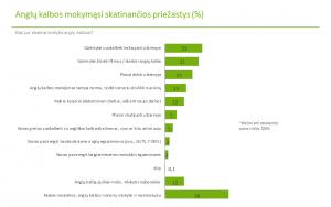 Kas skatina Lietuvos gyventojus ir jų vaikus mokytis anglų kalbos