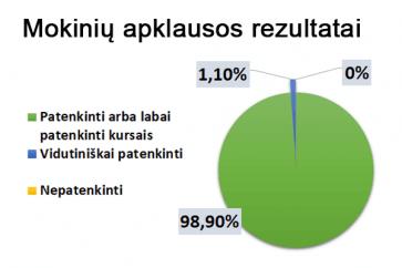 Dalijamės naujausios mokinių apklausos rezultatais