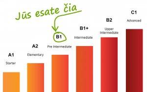 Anglų kalbos lygio testas B1